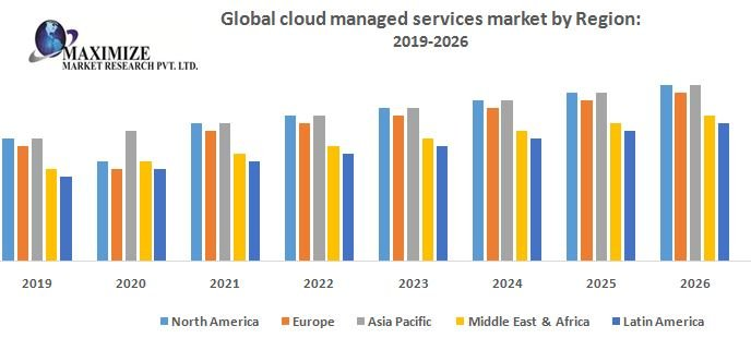 Global Cloud Managed Service Market : Industry Analysis And Forecast (2019-2022)