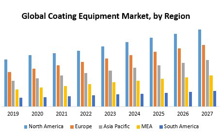 Global Coating Equipment Market