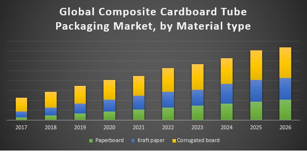 Global Composite Cardboard Tube Packaging Market