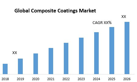 Global Composite Coatings Market