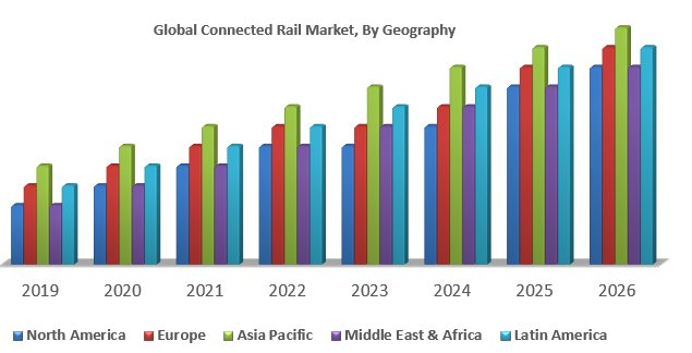 Global Connected Rail Market