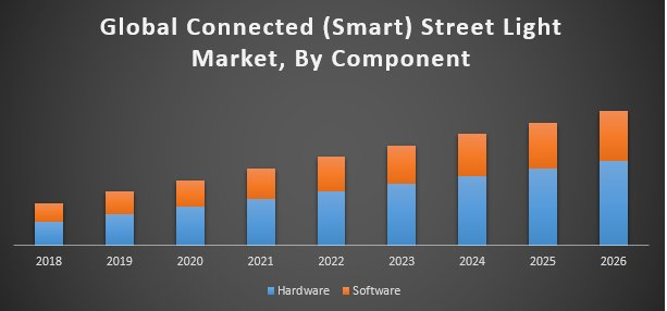 Global Connected (Smart) Street Light Market