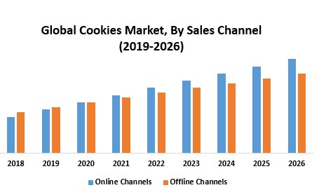Global Cookies Market
