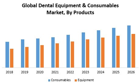 Global Dental Equipment & Consumables Market