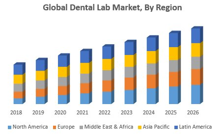 Global Dental Lab Market
