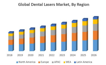 Global Dental Lasers Market – Industry Analysis And Forecast (2019-2026)