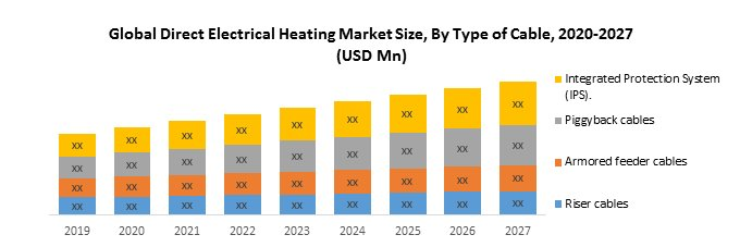 Global Direct Electrical Heating Market: 2019-2027