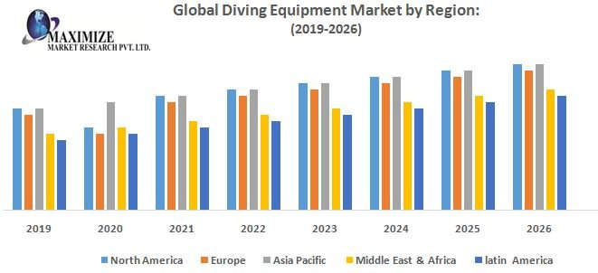 Global Diving Equipment Market – Industry Analysis And Forecast (2019-2026)