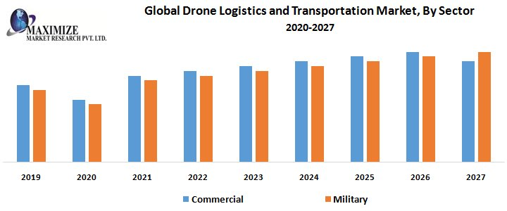 Global Drone Logistics And Transportation Market – Industry