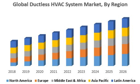 Global Ductless HVAC System Market -Industry