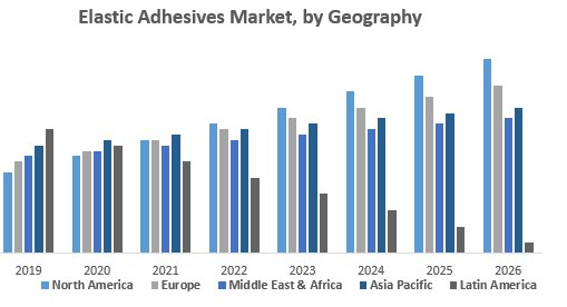 Global Elastic Adhesive Market
