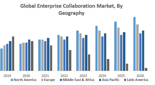Global Enterprise Collaboration Market