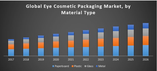 Global Eye Cosmetic Packaging Market