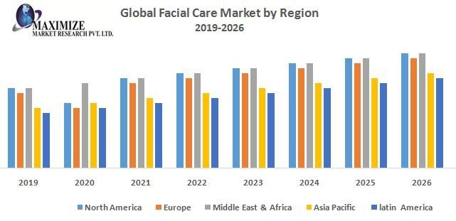 Global Facial Care Market -Industry Analysis And Forecast (2019-2026)