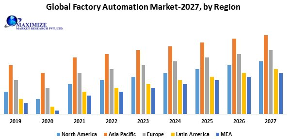 Global Factory Automation Market