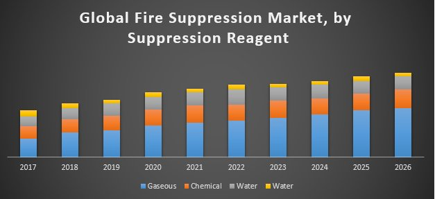 Global Fire Suppression Market