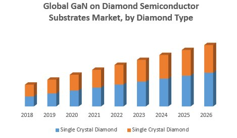 Global GaN On Diamond Semiconductor Substrates Market