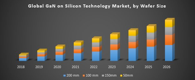 Global GaN On Silicon Technology Market