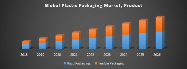 Global Generation Plastic Packaging Market