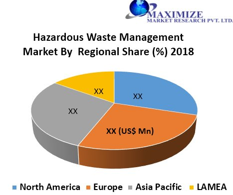 Global Hazardous Waste Management Market