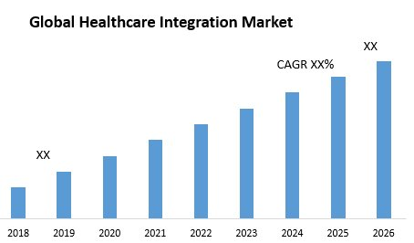Global Healthcare Integration Market