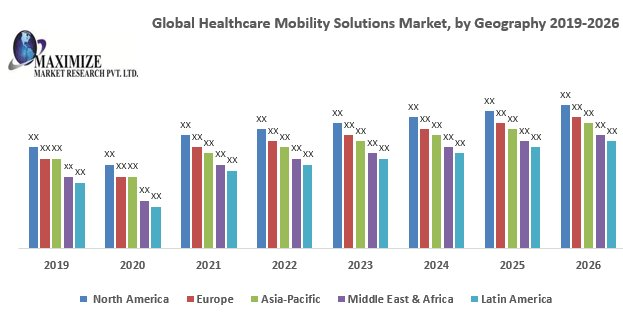 Global Healthcare Mobility Solutions Market – Industry Analysis And Forecast (2019-2026)