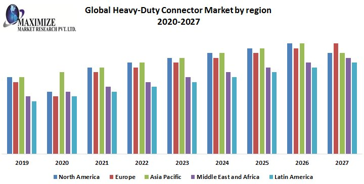 Global Heavy-Duty Connector Market – Industry Analysis And Forecast (2019 – 2026)
