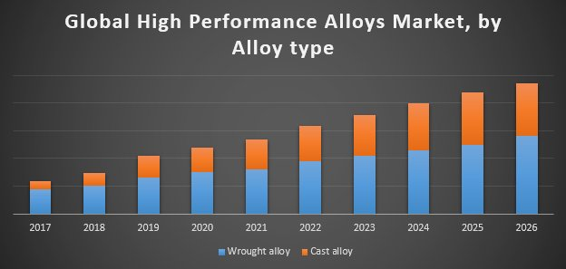 Global High Performance Alloys Market