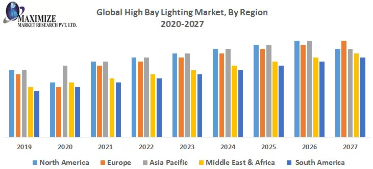 Global High Speed Camera Market