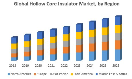 Global Hollow Core Insulator Market