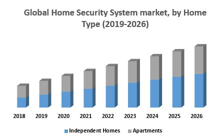 Global Home Security System Market