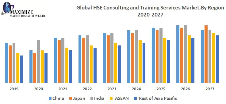 Global HSE Consulting And Training Services Market