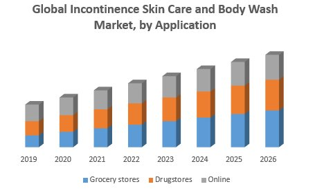 Global Incontinence Skin Care And Body Wash Market