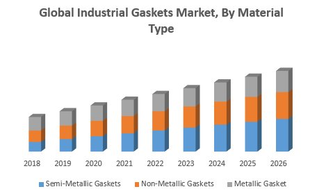 Global Industrial Gaskets Market