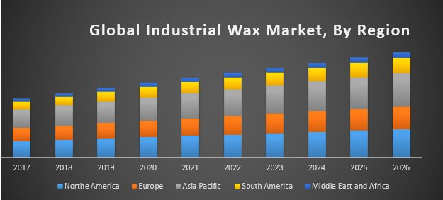 Global Industrial Wax Market