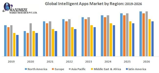 Global Intelligent Apps Market