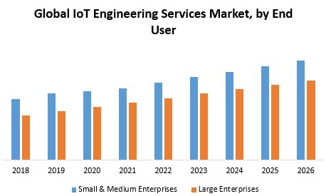 Global IoT Engineering Services Market