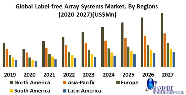 Global Label-free Array Systems Market