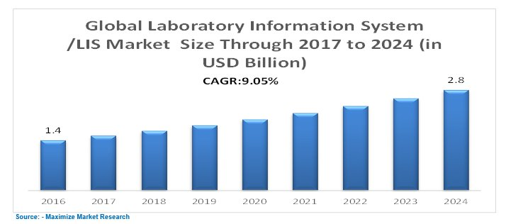 Global Laboratory Informatics Market – Industry