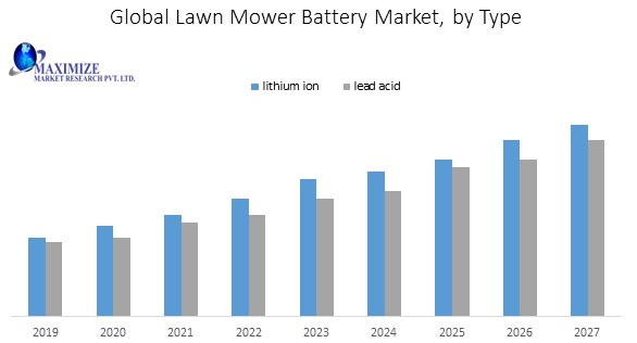 Global Lawn Mower Battery Market