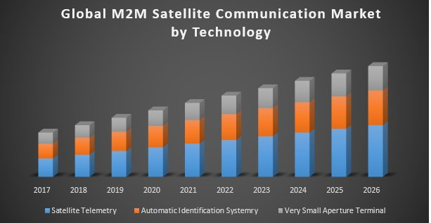 Global M2M Satellite Communication Market
