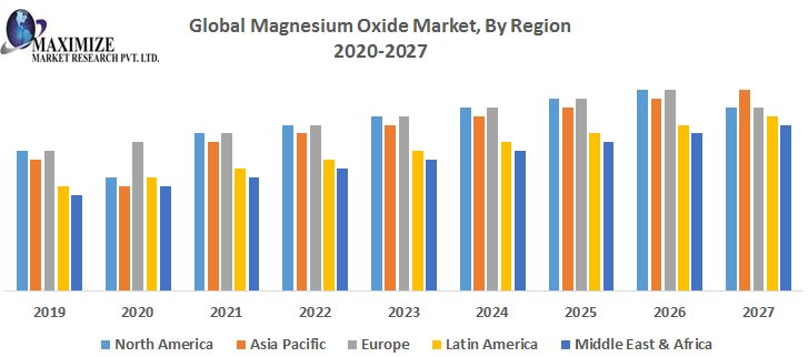 Global Magnesium Oxide Market – Industry Analysis And Forecast (2018-2026)