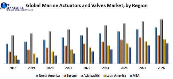 Global Marine Actuators And Valves Market