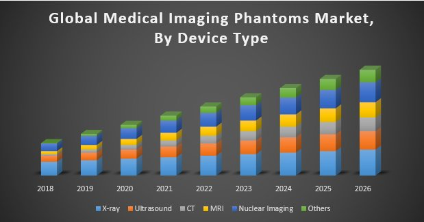 Global Medical Imaging Phantoms Market