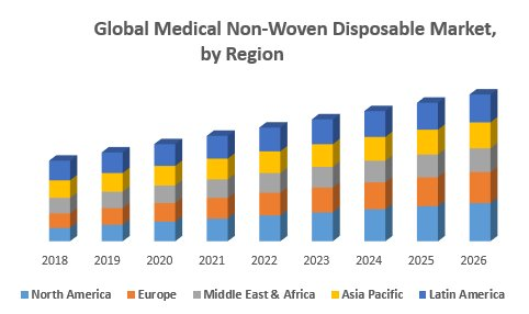 Global Medical Non-Woven Disposable Market