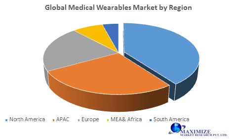 Global Medical Wearables Market