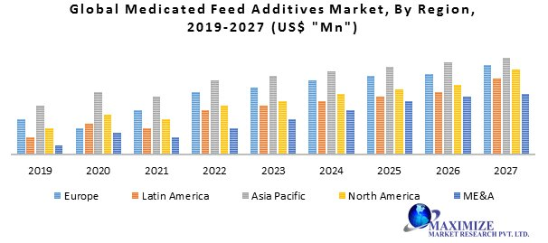 Global Medicated Feed Additives Market- Industry Analysis And Forecast (2019-2027)