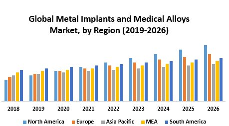 Global Metal Implants And Medical Alloys Market