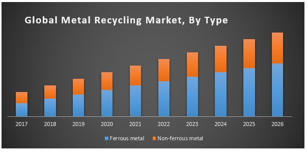 Global Metal Recycling Market