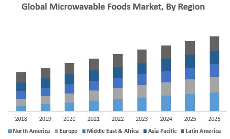 Global Microwavable Foods Market
